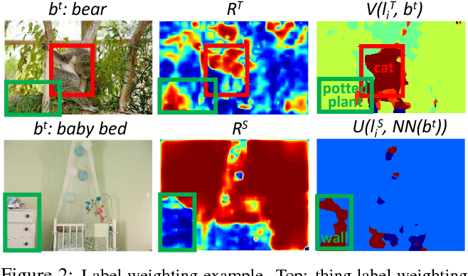 Figure 3 for Weakly Supervised Object Localization Using Things and Stuff Transfer