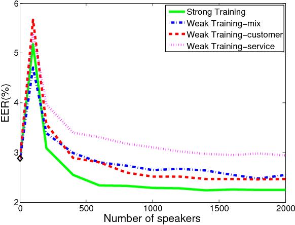 Figure 4 for Weakly Supervised PLDA Training