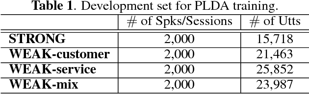 Figure 2 for Weakly Supervised PLDA Training