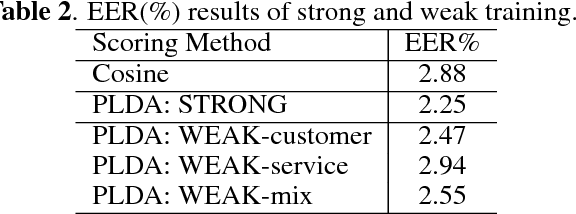 Figure 3 for Weakly Supervised PLDA Training