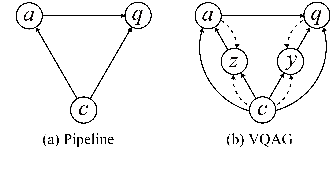 Figure 2 for Variational Question-Answer Pair Generation for Machine Reading Comprehension