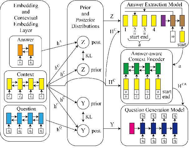 Figure 3 for Variational Question-Answer Pair Generation for Machine Reading Comprehension