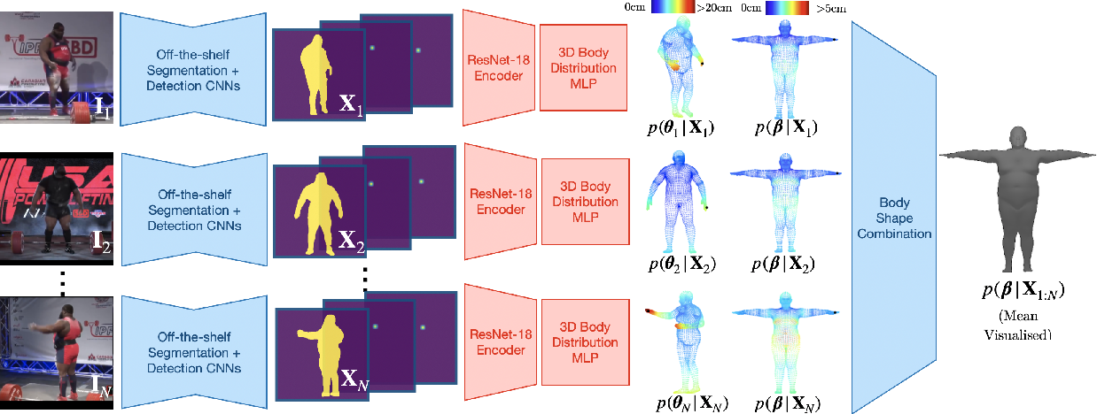 Figure 3 for Probabilistic 3D Human Shape and Pose Estimation from Multiple Unconstrained Images in the Wild
