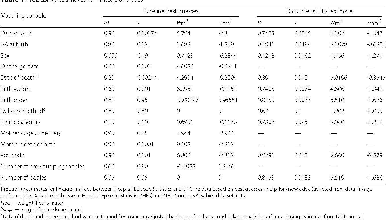 Table 1 Probability estimates for linkage analyses