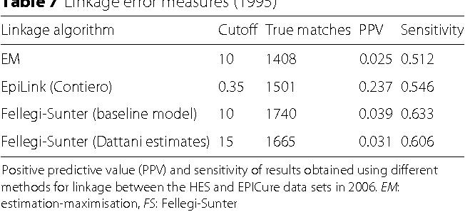 Table 7 Linkage error measures (1995)