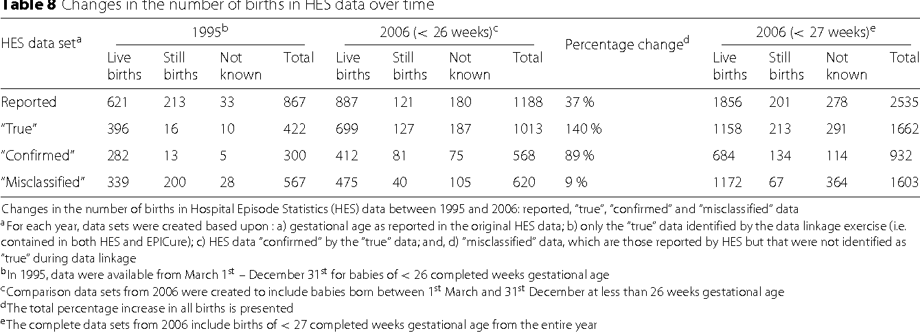 Table 8 Changes in the number of births in HES data over time