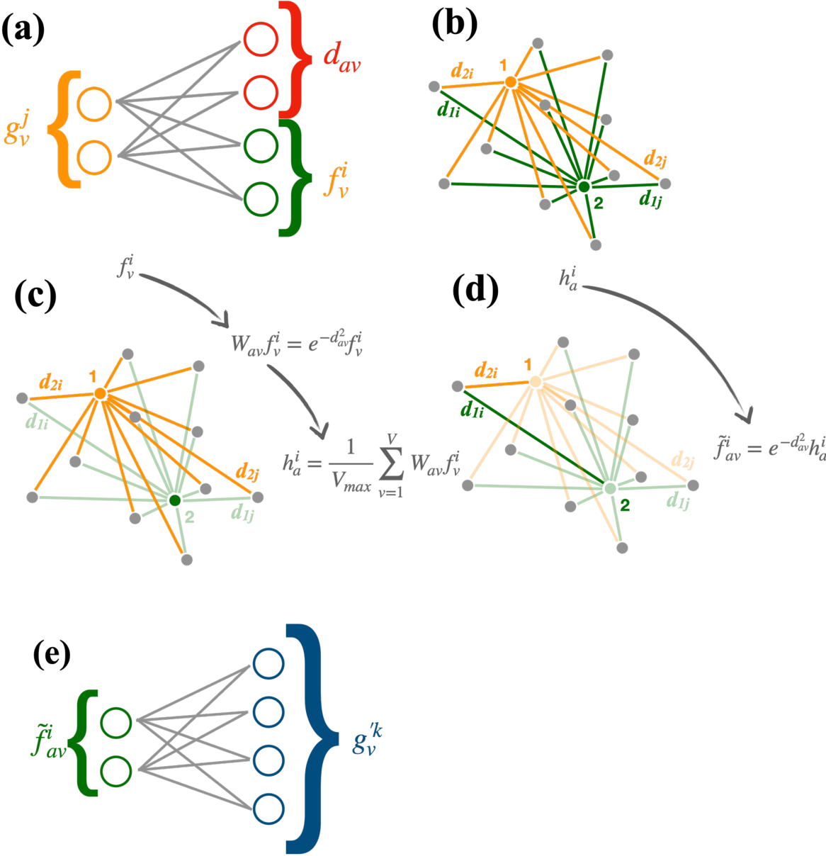 Figure 1 for Distance-Weighted Graph Neural Networks on FPGAs for Real-Time Particle Reconstruction in High Energy Physics