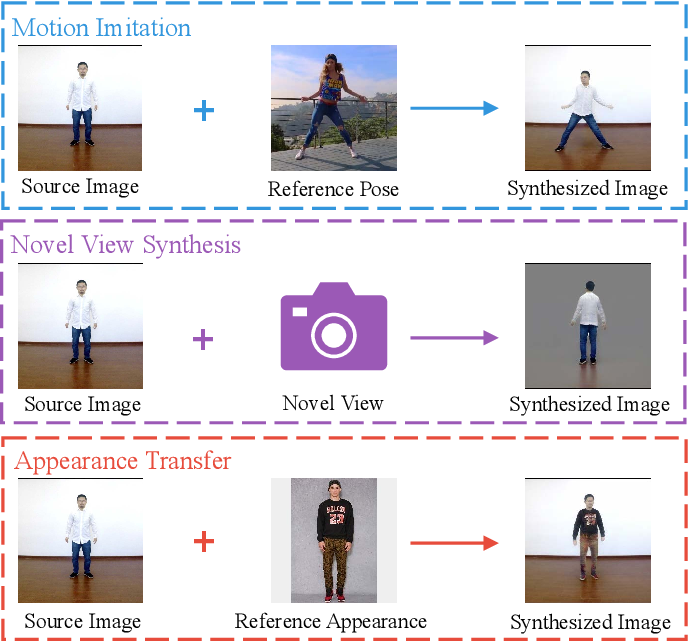 Figure 1 for Liquid Warping GAN with Attention: A Unified Framework for Human Image Synthesis