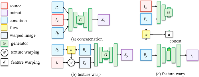 Figure 3 for Liquid Warping GAN with Attention: A Unified Framework for Human Image Synthesis