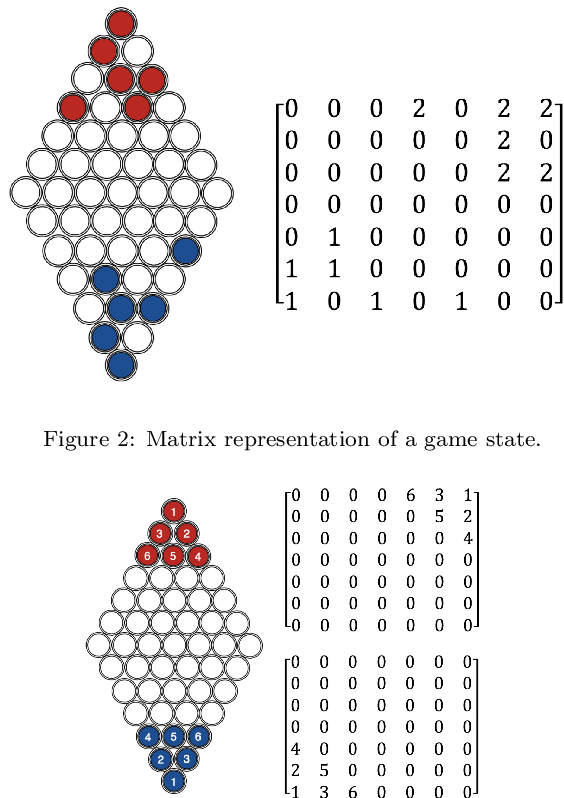 Figure 3 for Towards Understanding Chinese Checkers with Heuristics, Monte Carlo Tree Search, and Deep Reinforcement Learning
