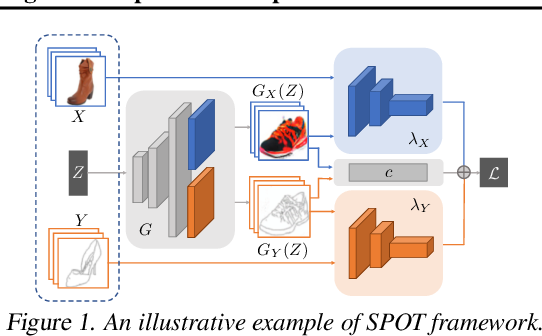 Figure 1 for On Scalable and Efficient Computation of Large Scale Optimal Transport
