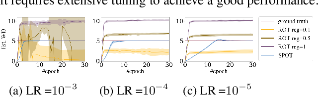 Figure 3 for On Scalable and Efficient Computation of Large Scale Optimal Transport
