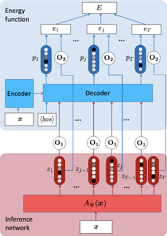 Figure 1 for ENGINE: Energy-Based Inference Networks for Non-Autoregressive Machine Translation