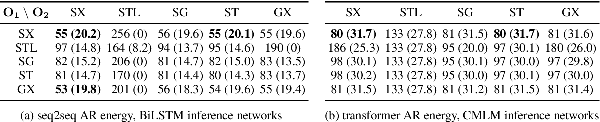 Figure 3 for ENGINE: Energy-Based Inference Networks for Non-Autoregressive Machine Translation