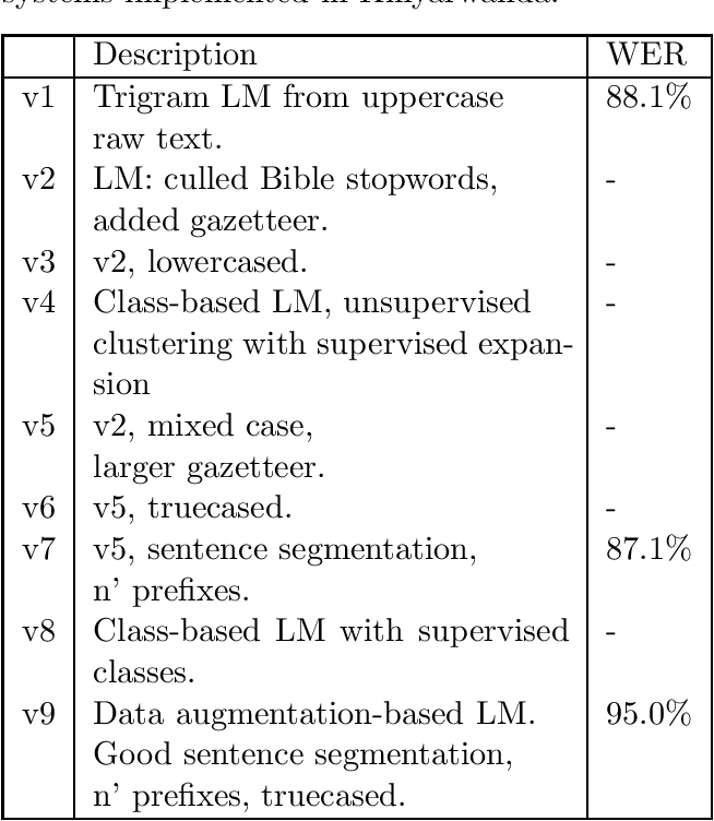 Figure 2 for Fast transcription of speech in low-resource languages