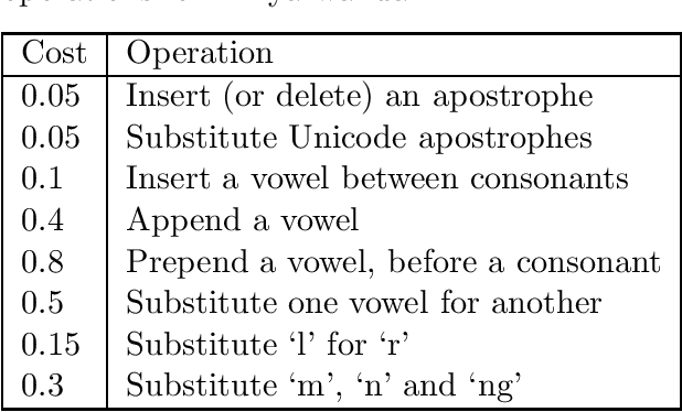 Figure 3 for Fast transcription of speech in low-resource languages
