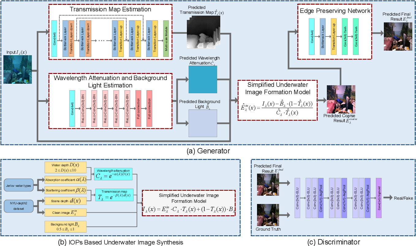 Figure 4 for Jointly Adversarial Network to Wavelength Compensation and Dehazing of Underwater Images