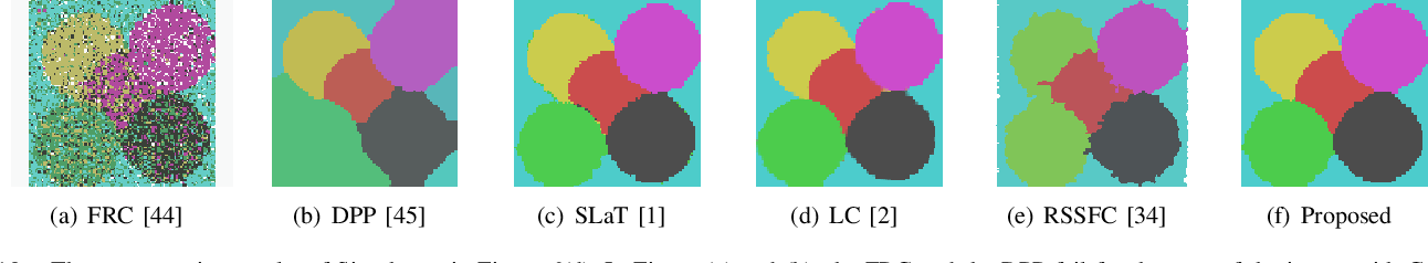 Figure 2 for Color image segmentation based on a convex K-means approach