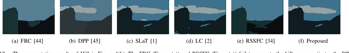 Figure 3 for Color image segmentation based on a convex K-means approach