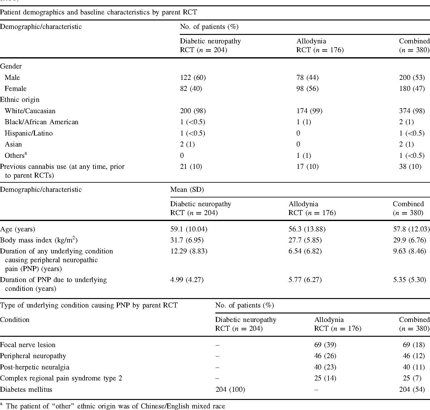 Table 1 Demographics, baseline characteristics and underlying reason for peripheral neuropathic pain (PNP) by parent randomised control trial (RCT)