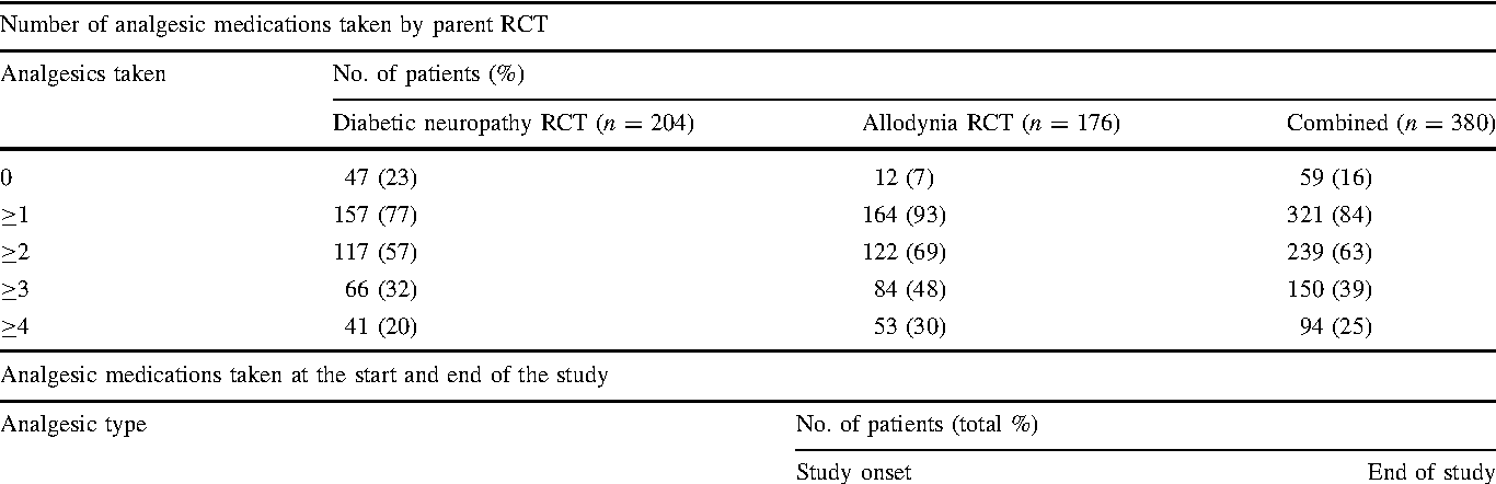 Table 2 Summary of concomitant analgesic and non-analgesic medications taken by C5 % of all patients during the study and by parent randomised controlled trial (RCT)