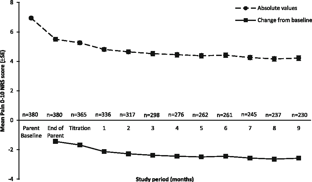 Fig. 2 Patient diary pain 0–10 NRS scores by time (combined patients)