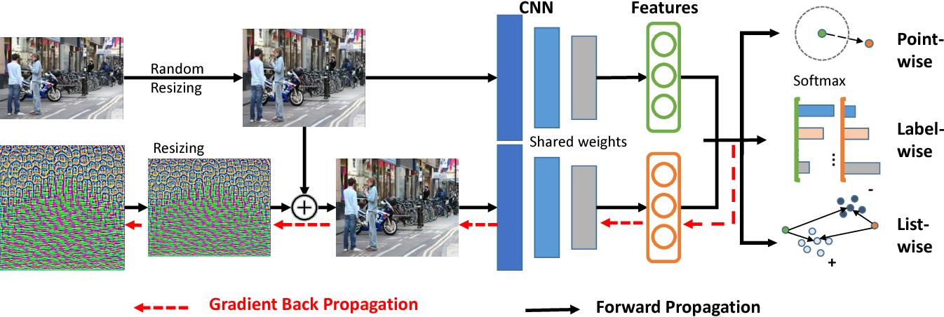 Figure 3 for Universal Perturbation Attack Against Image Retrieval