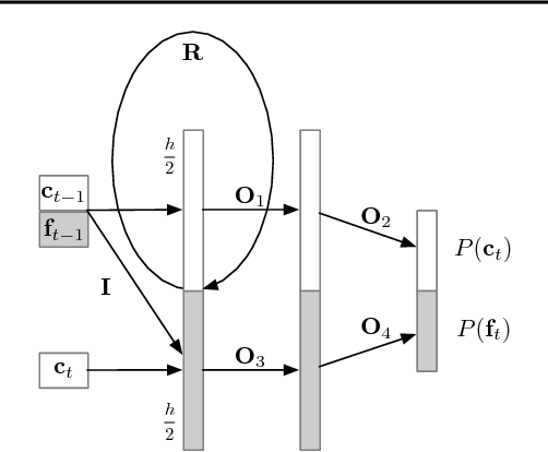 Figure 1 for Efficient Neural Audio Synthesis