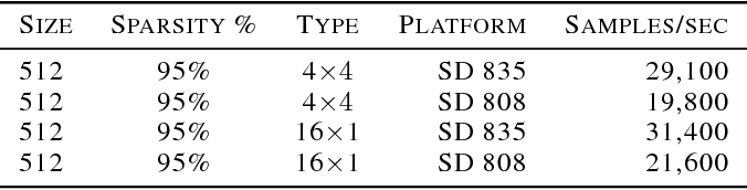 Figure 3 for Efficient Neural Audio Synthesis