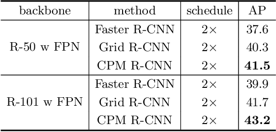 Figure 4 for CPM R-CNN: Calibrating Point-guided Misalignment in Object Detection