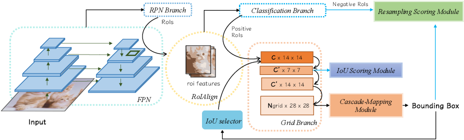 Figure 3 for CPM R-CNN: Calibrating Point-guided Misalignment in Object Detection