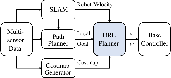 Figure 1 for Robot Navigation with Map-Based Deep Reinforcement Learning