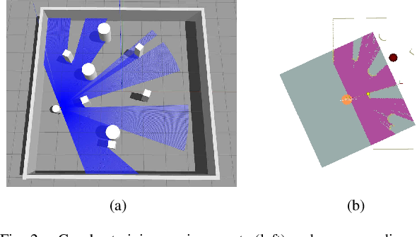 Figure 2 for Robot Navigation with Map-Based Deep Reinforcement Learning