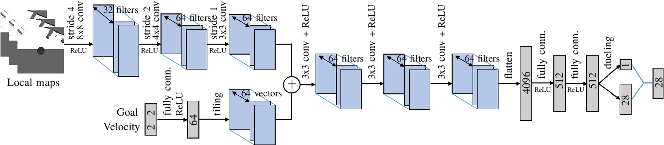 Figure 3 for Robot Navigation with Map-Based Deep Reinforcement Learning