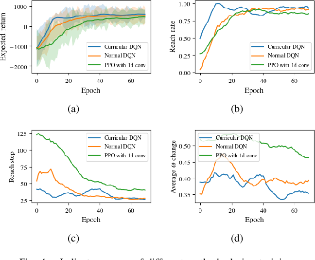 Figure 4 for Robot Navigation with Map-Based Deep Reinforcement Learning