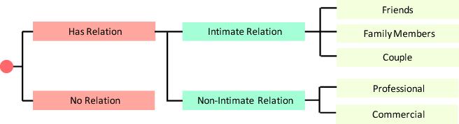 Figure 3 for Dual-Glance Model for Deciphering Social Relationships