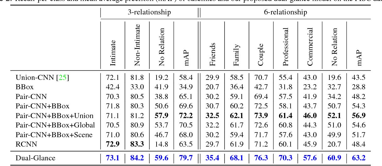 Figure 4 for Dual-Glance Model for Deciphering Social Relationships