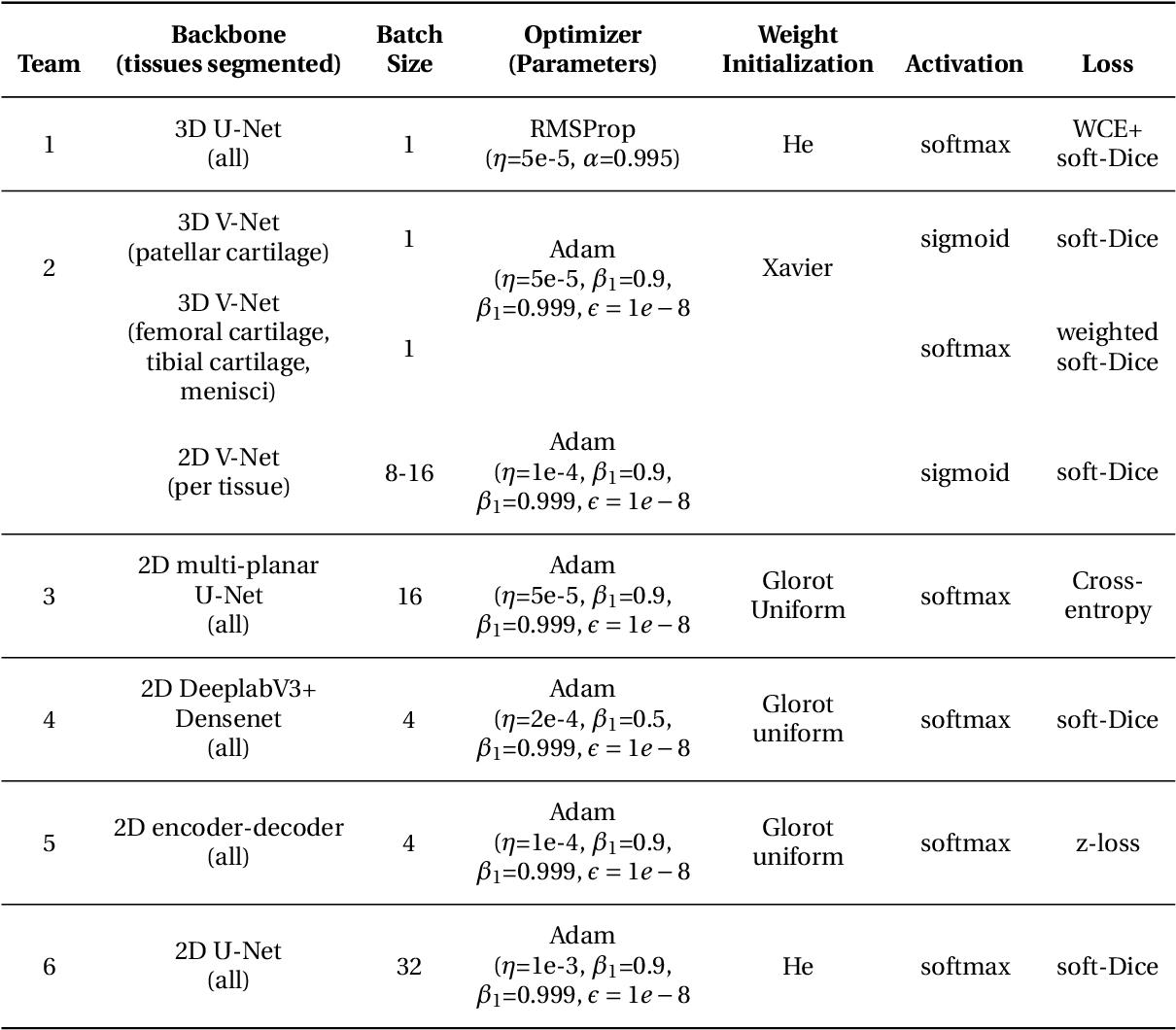 Figure 3 for The International Workshop on Osteoarthritis Imaging Knee MRI Segmentation Challenge: A Multi-Institute Evaluation and Analysis Framework on a Standardized Dataset