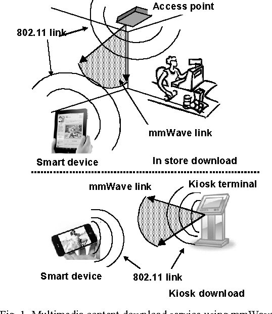 Multimedia content-downloading system using millimeter-wave