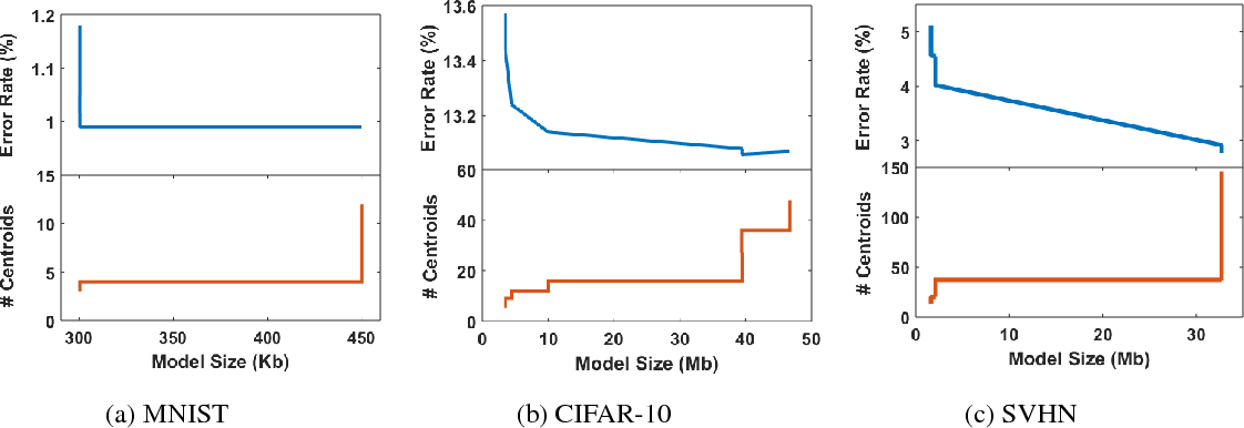 Figure 2 from DNN Model Compression Under Accuracy Constraints