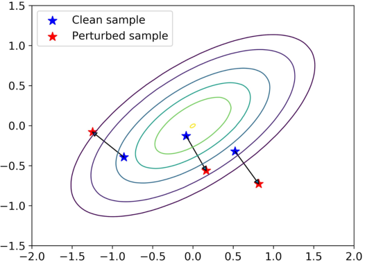 Figure 3 for Adversarial Robustness of Flow-Based Generative Models