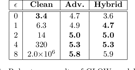 Figure 2 for Adversarial Robustness of Flow-Based Generative Models