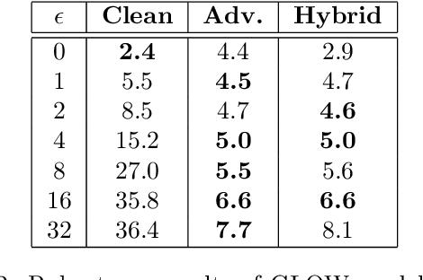 Figure 4 for Adversarial Robustness of Flow-Based Generative Models