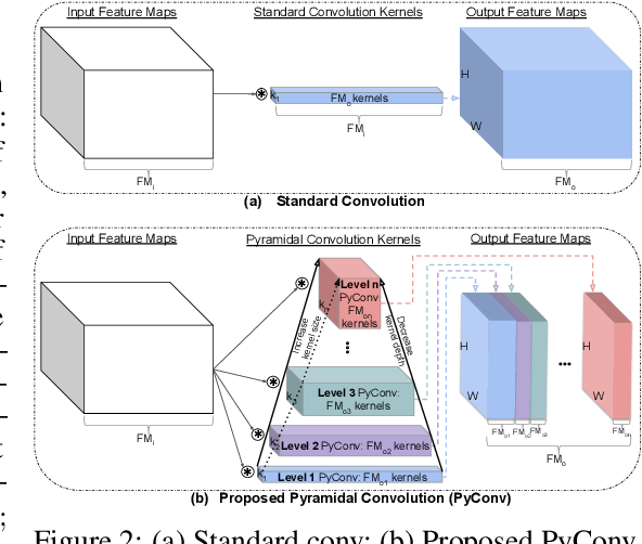 Figure 3 for Pyramidal Convolution: Rethinking Convolutional Neural Networks for Visual Recognition