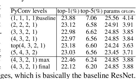 Figure 4 for Pyramidal Convolution: Rethinking Convolutional Neural Networks for Visual Recognition