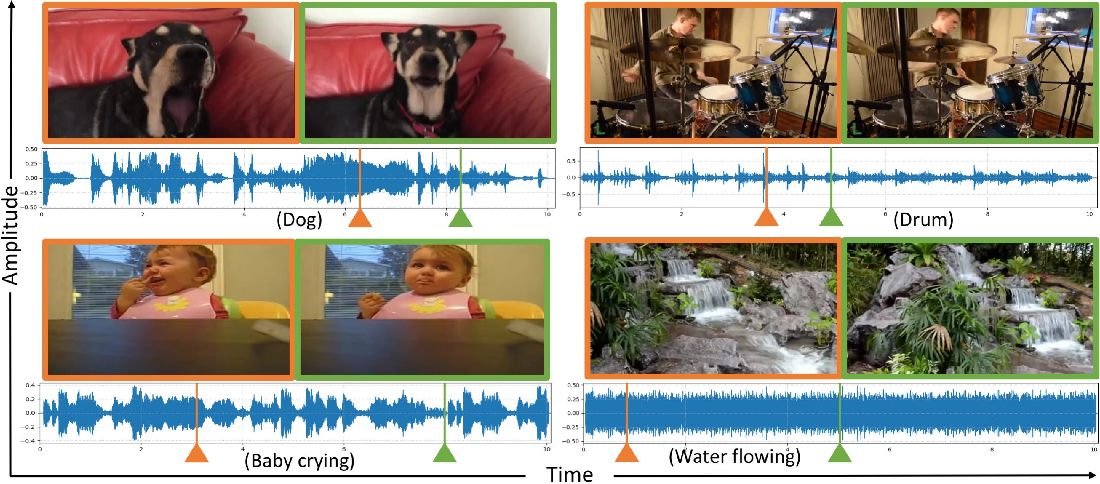 Figure 1 for Visual to Sound: Generating Natural Sound for Videos in the Wild
