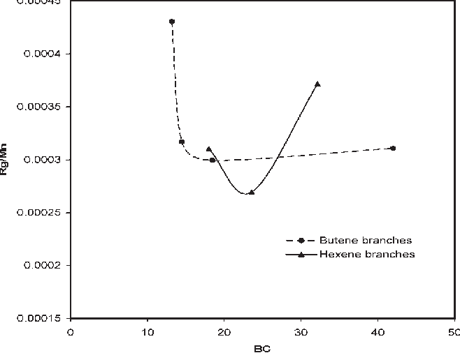 Impact of Short Chain Branching on Conformations of Metallocene