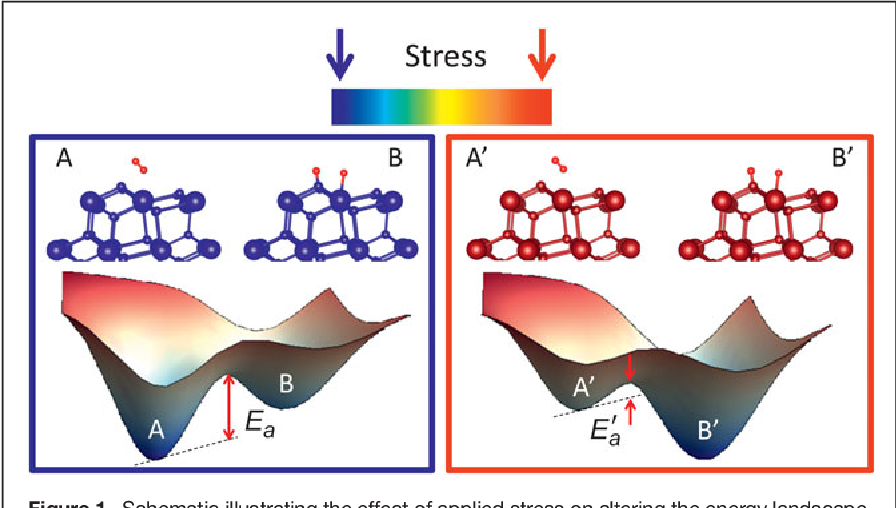 """PDF] """"Stretching"""" the energy landscape of oxides—Effects on"""