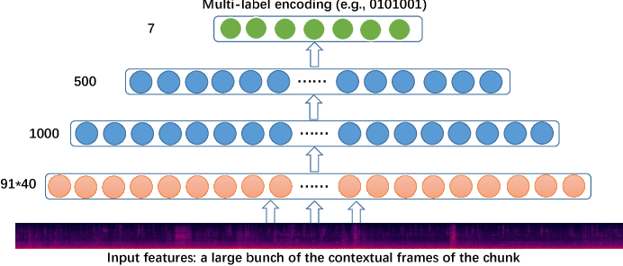 Figure 1 for Unsupervised Feature Learning Based on Deep Models for Environmental Audio Tagging