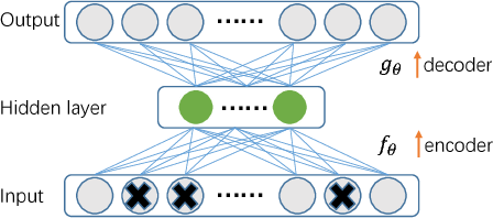 Figure 3 for Unsupervised Feature Learning Based on Deep Models for Environmental Audio Tagging